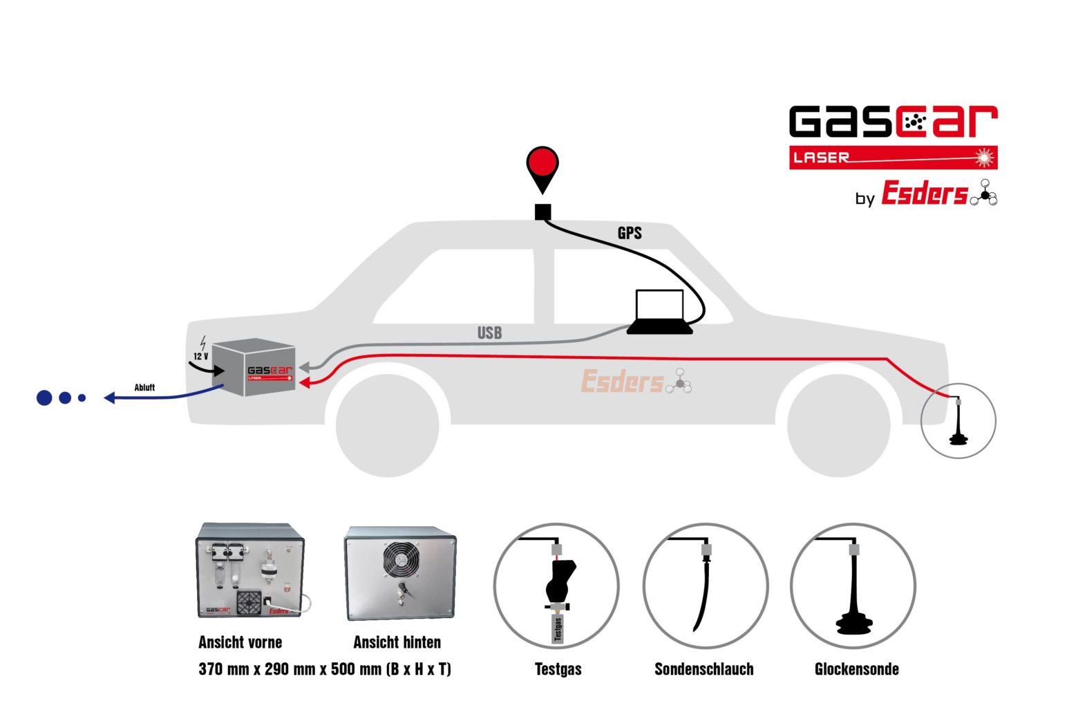 Gas-Car-Aufbau