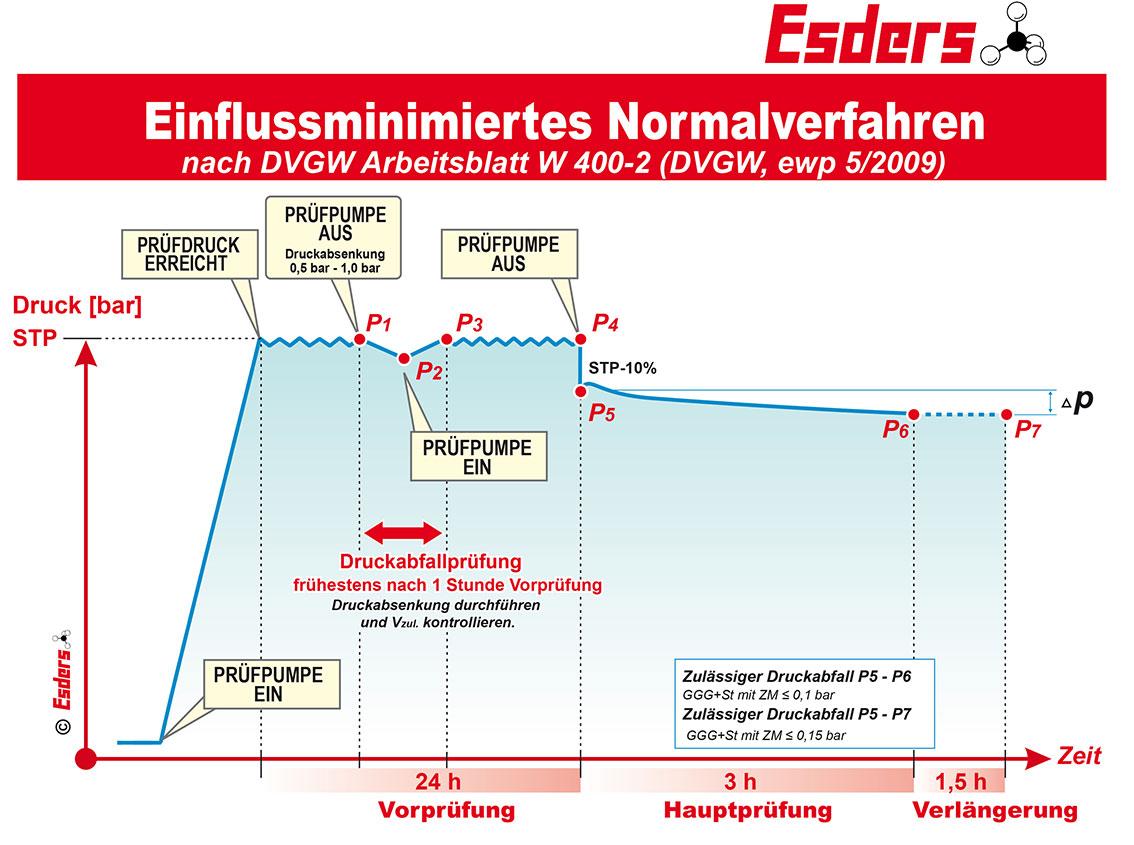 Einflussminimiertes-Normalverfahren