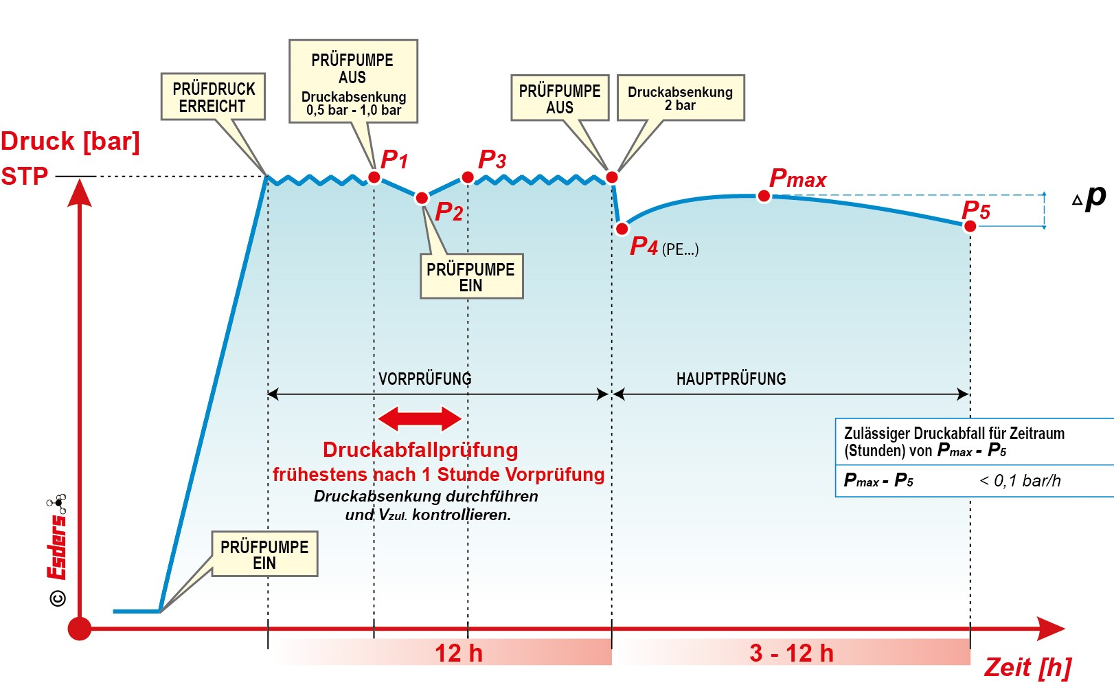 Normalverfahren-DVGW-PE80-PE100