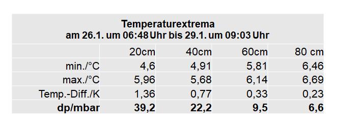 Tabelle-Temperaturaenderung