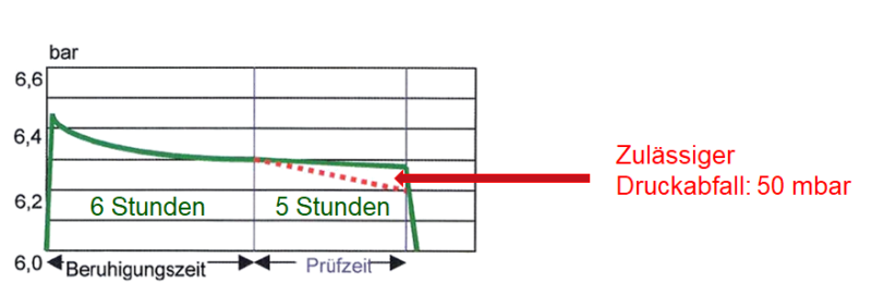 B3-Pruefung