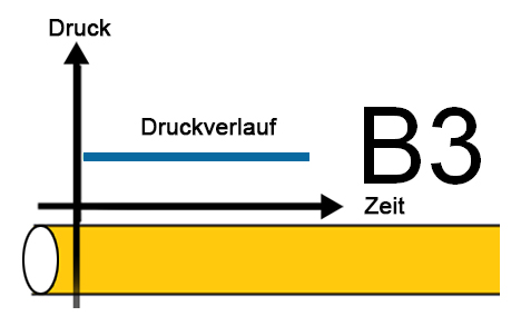 B3-Rohr