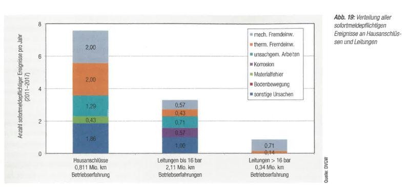 Schadensdaten-Gas-DVGW