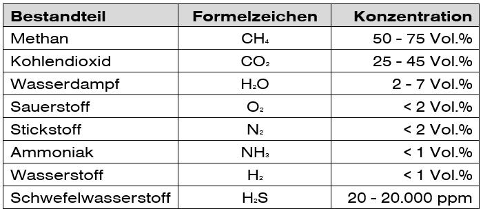 Tabelle-Zusammensetzung-Biogas