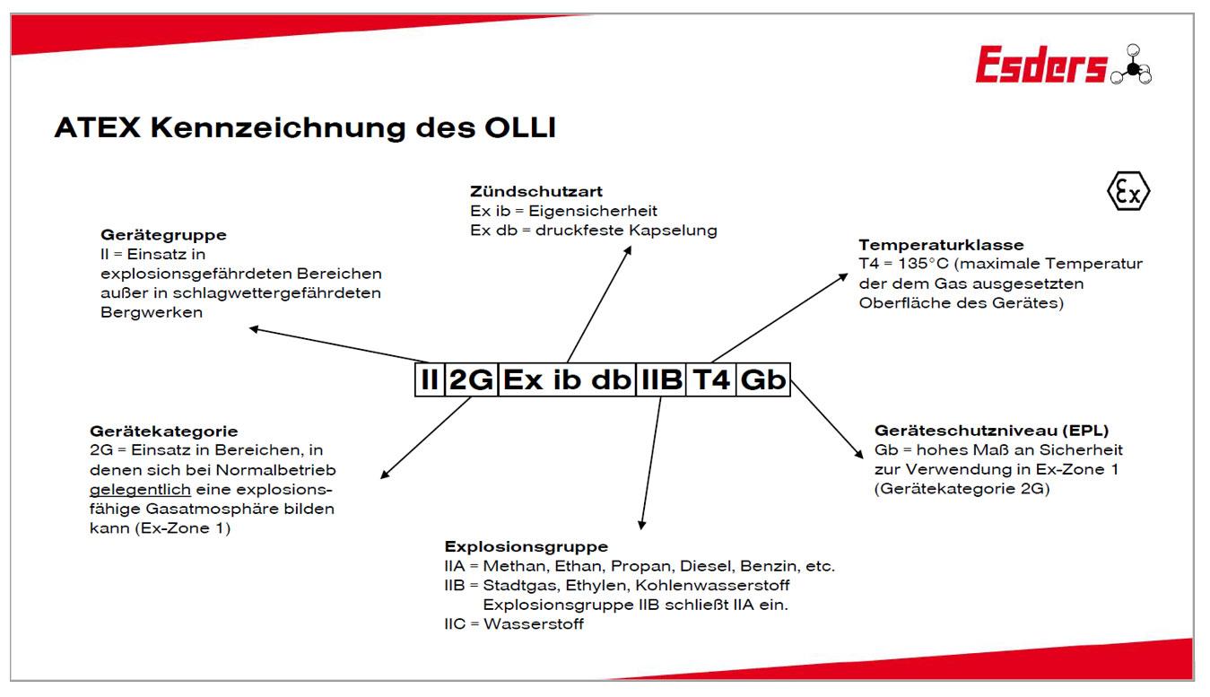 OLLI-ATEX-Kennzeichnung