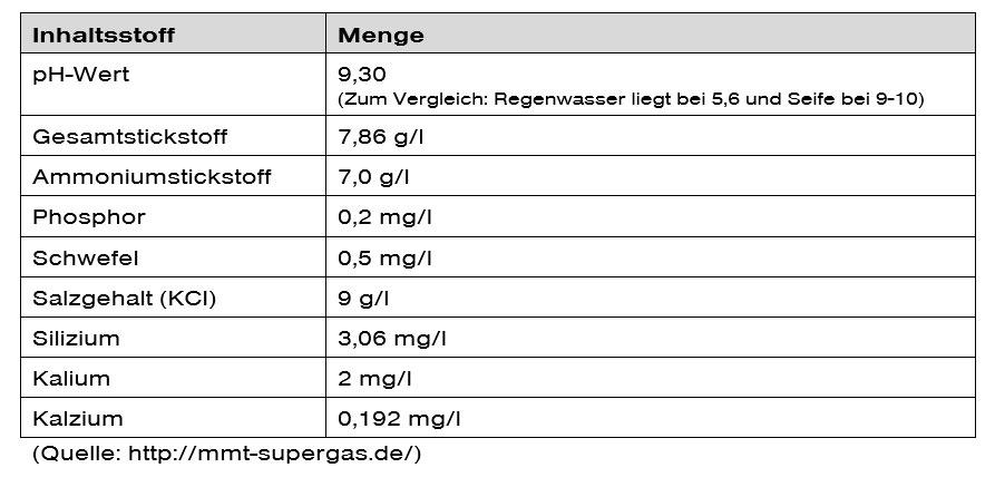 Tabelle-Biogasanlyse-Feuchtigkeit