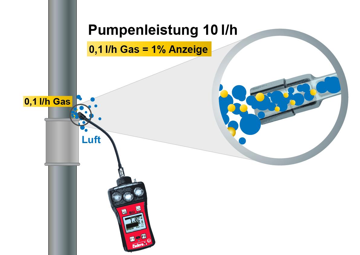 Pumpenleistung-OLLI
